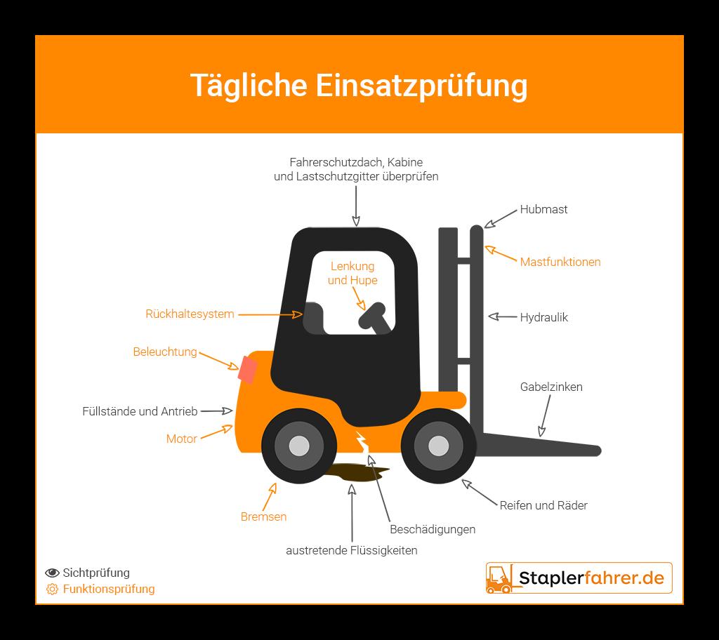 Infografik Tägliche Einsatzprüfung - Staplerfahrer
